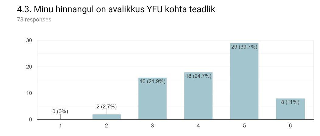 65089277527 Hinnang YFU kui organisatsiooni arengule